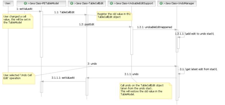 Add Undo/Redo functionality to a Java app